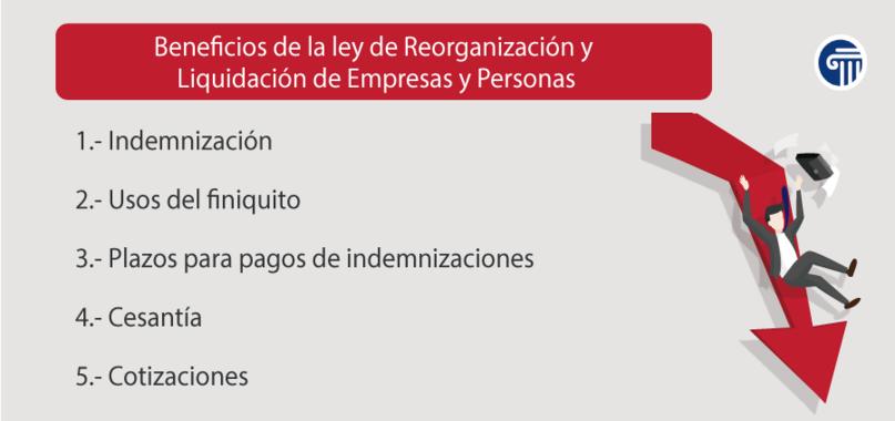 ley de reorganización de empresas