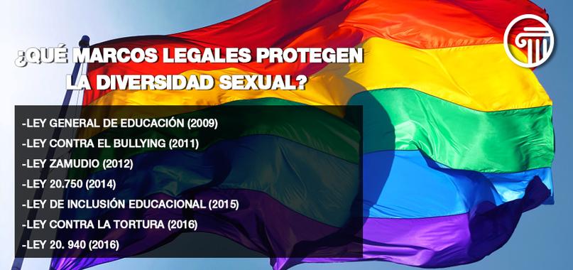 protección legal diversidad sexual